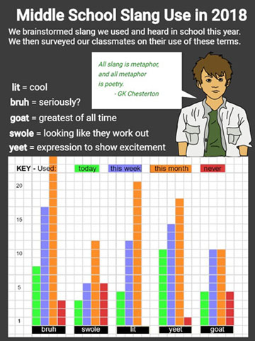 Wixie infographic detailing information on student slang survey