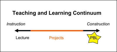 Illustration of teaching and learning continuum