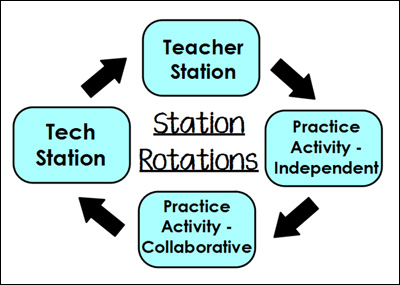 Blended Learning with Station Rotations | Creative Educator