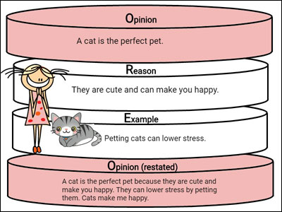 image of oreo graphic organizer for persuade for a pet lesson