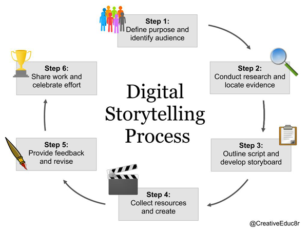 image of steps in process of digital storytelling
