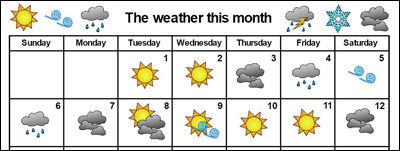 partial image of monthly weather being charted with icons